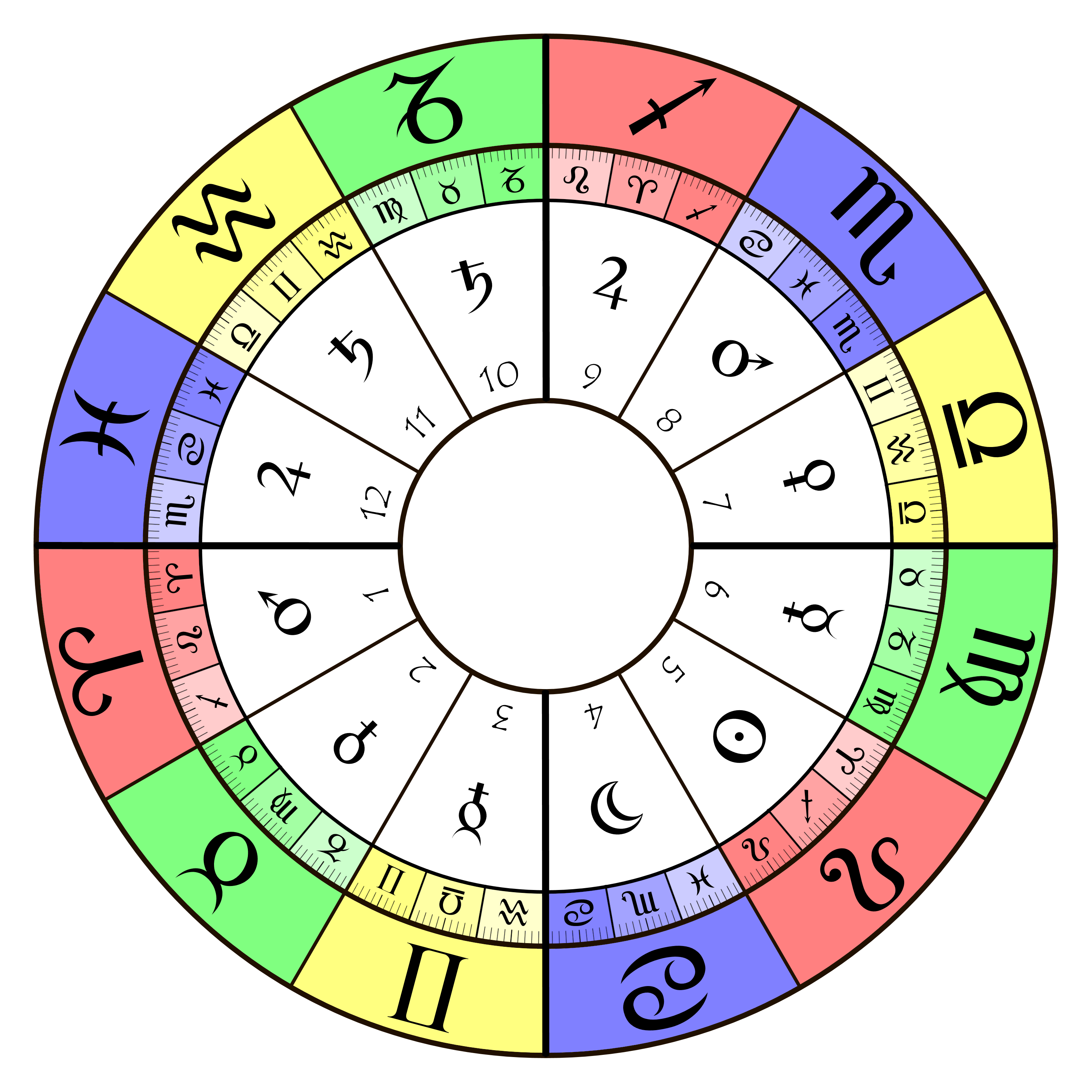 Zodiac Sign Chart with Traditional Ruling Planets