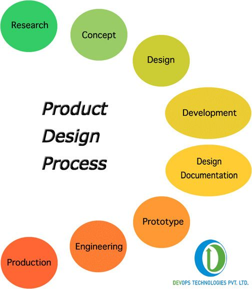 The Product design process is the transformation of an idea, needs, or wants by consumers or the marketplace at large, into a product that satisfies these needs. Devops Technologies have specialists product designers. Do check @ http://www.dev-ops.in/