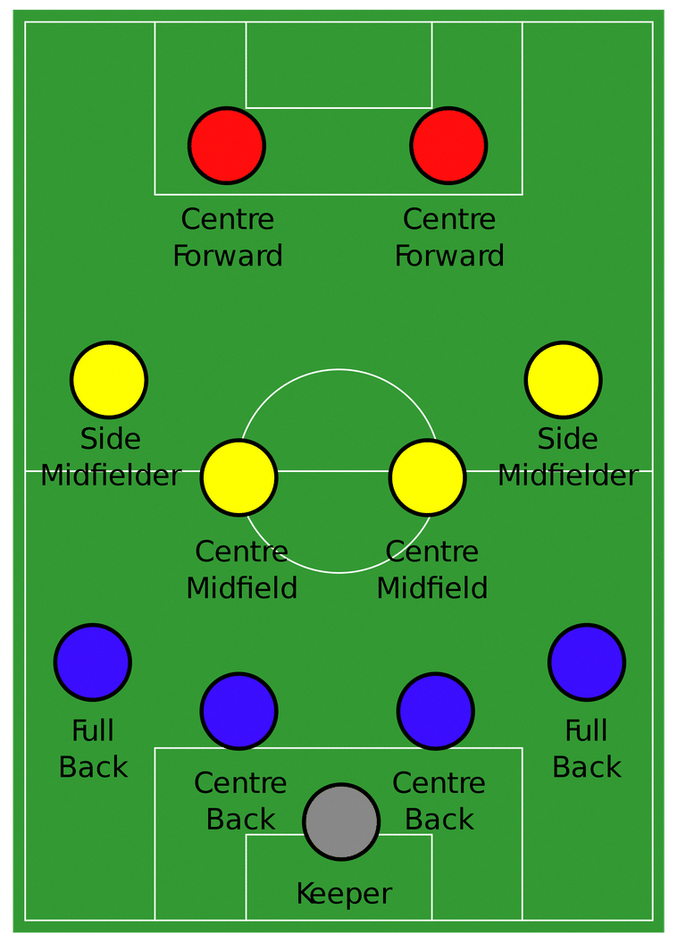 What S The 4 4 2 Formation In Soccer And How Often Do Coaches Use It Soccer Workouts Soccer Drills For Kids Soccer Games