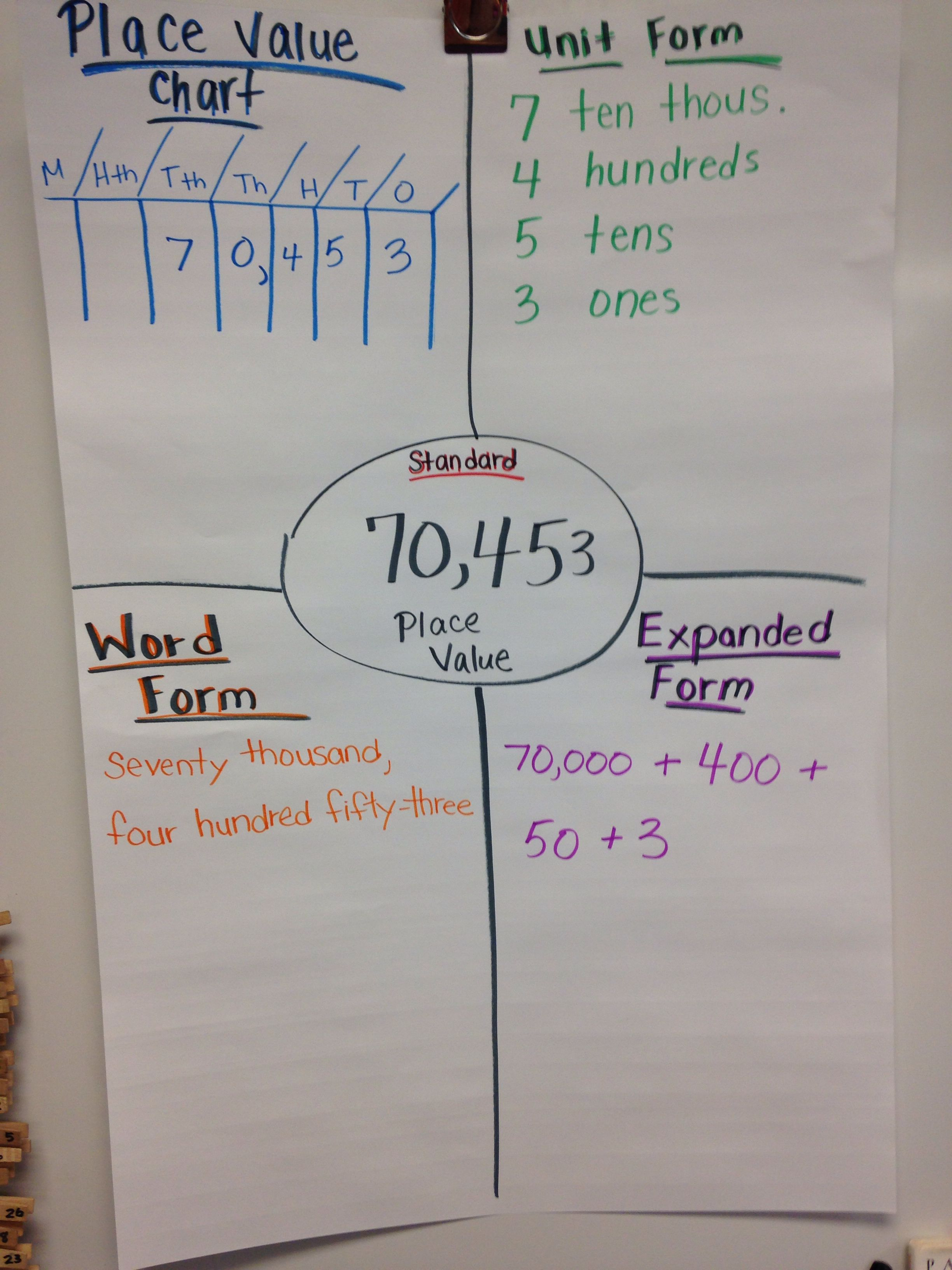Thinking Map Place Value