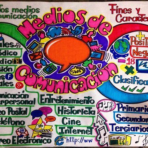 Mapa Mental 1 Lamina Mediosdecomunicacion Periodico Radio