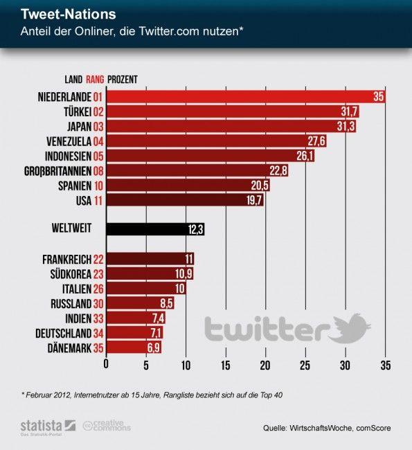 Deutschland steht bei den Anteilen der Internetnutzer, die auch auf Twitter unterwegs sind, nur auf Platz 34. (Grafik: Statista)