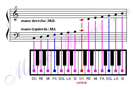 Curso De Piano Con Ejercicios Gratis Online Foro De Piano Pianistas Música Clásica Lecciones De Piano Partituras De Piano Gratis Notas Musicales