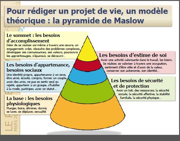 La Demande Mdph Le Projet De Vie Et Le Geva Sco Projet De Vie Projet La Vie