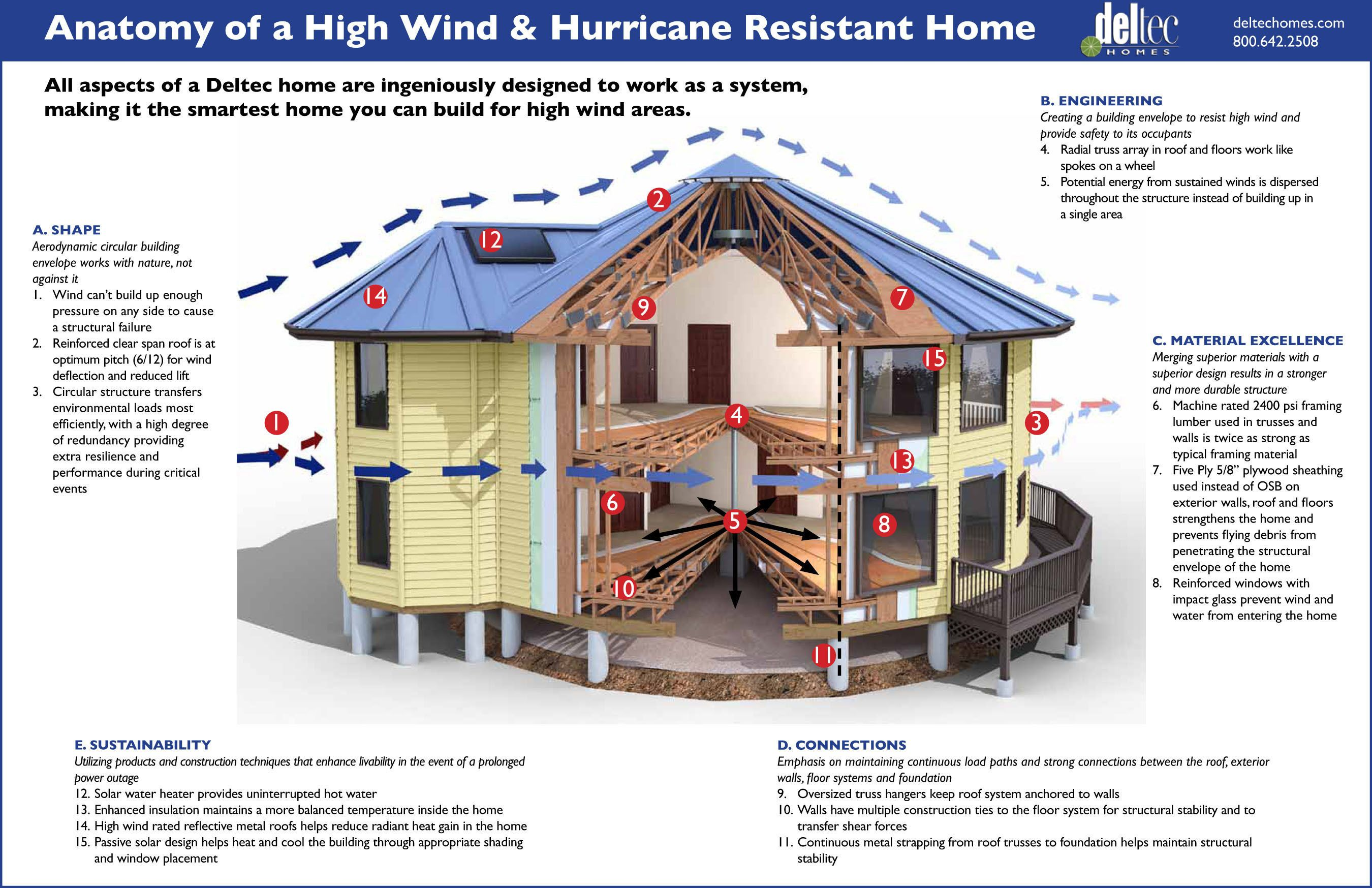 Anatomy of a high wind and hurricane resistant home for Best house design for hurricanes