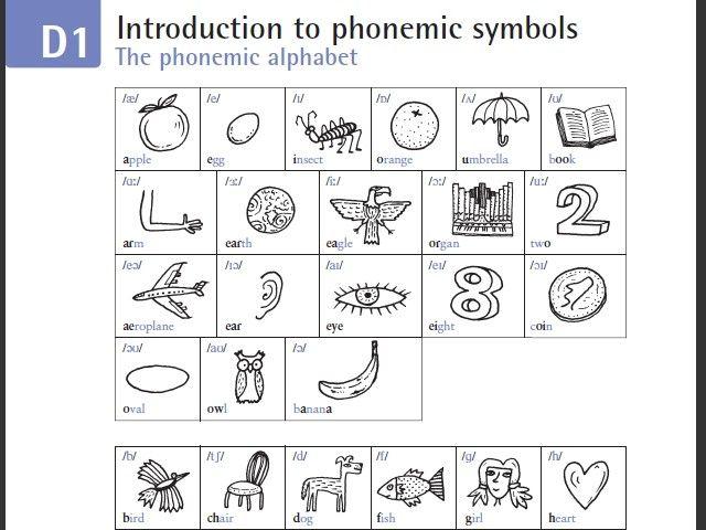 Phonemic Chart  Phonetics And Phonology  English Pronunciation