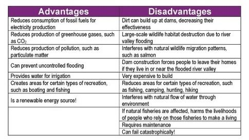 The advantages and disadvantages of dams - Quora
