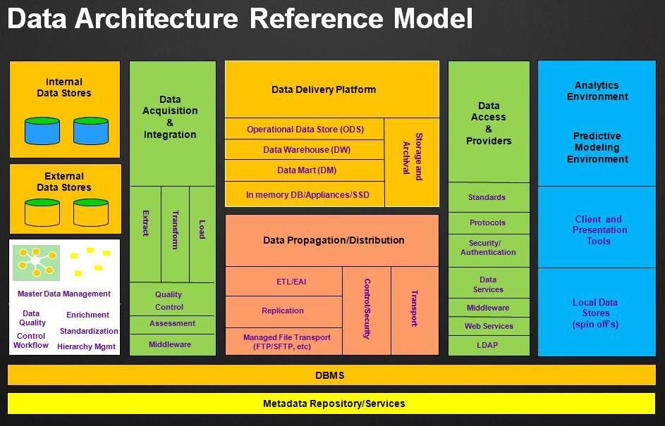 Big Data Architectural Reference Model In 2020 Data Architecture Master Data Management Data Science Learning