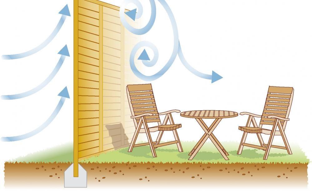 windschutz f r terrasse und garten sichtschutz im garten windschutz garten und windschutz. Black Bedroom Furniture Sets. Home Design Ideas