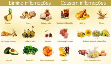 Dieta Anti Inflamatoria Alimentos Inflamatorios Alimentos Anti