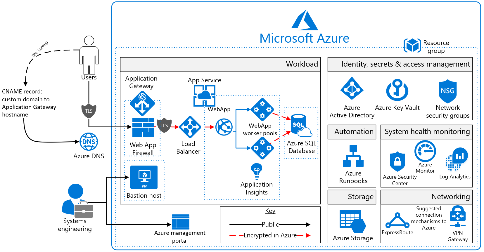 7b6a689a2e814ddf8af3f8e548f9c814 - Deploy Asp Net Web Application To Azure