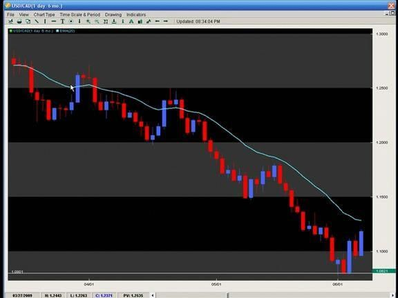 Chris Capre Pro Forex Course Download Forextradingandforexcourses
