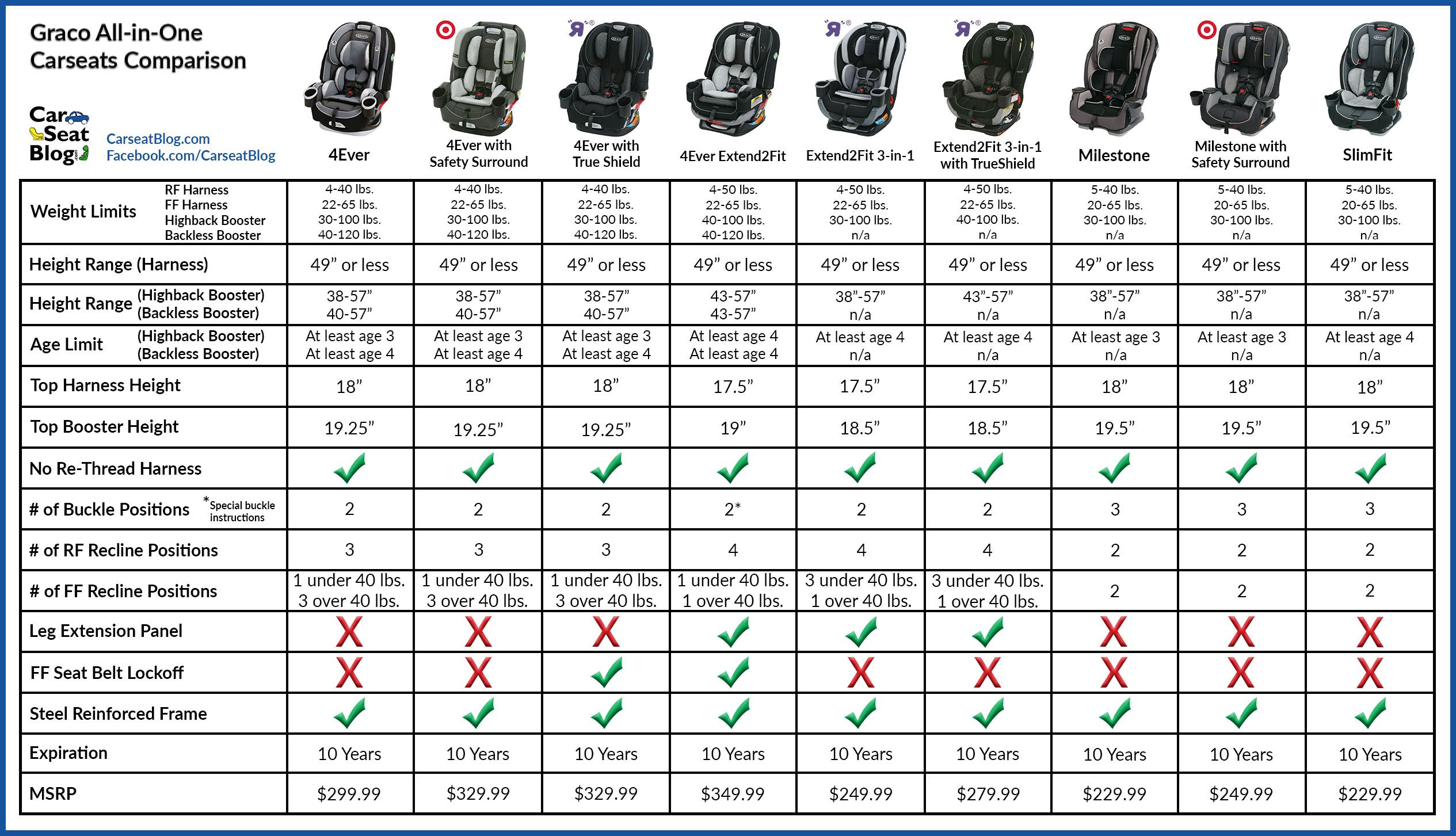 Graco Infant Car Seat Stroller Instructions Graco Car Seat Comparison Chart Yobi Karikaturize