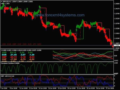 List of best free forex signal and copy trades applications