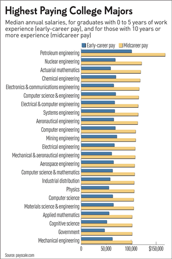 Best Paying College Majors How Does Yours Compare College Majors Computer Science Engineering School Application