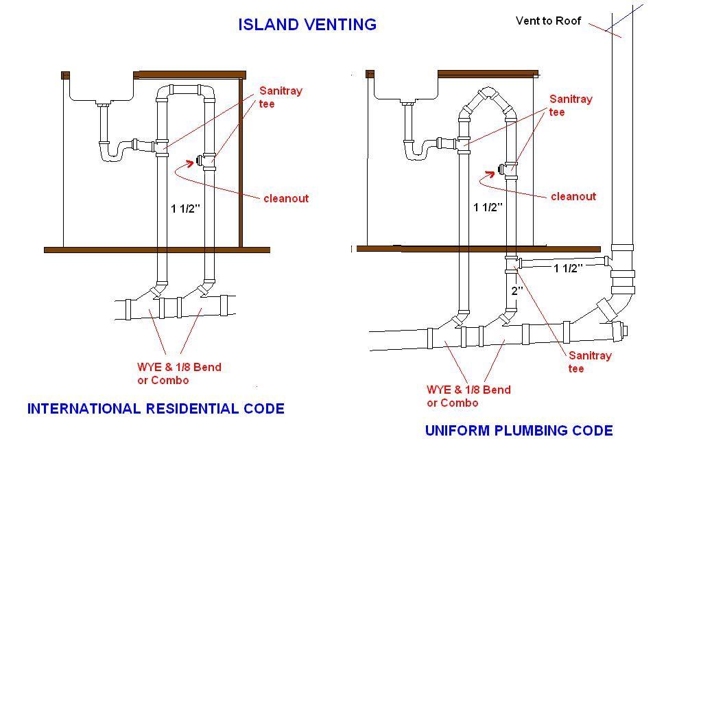 kitchen sink plumbing with dishwasher [ 1057 x 1057 Pixel ]