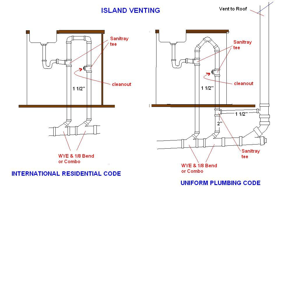 medium resolution of kitchen sink plumbing with dishwasher