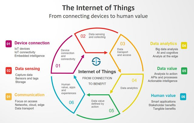 The Internet Of Things Redefined From Connecting Devices To Creating Value Iot What Is Internet Web Marketing