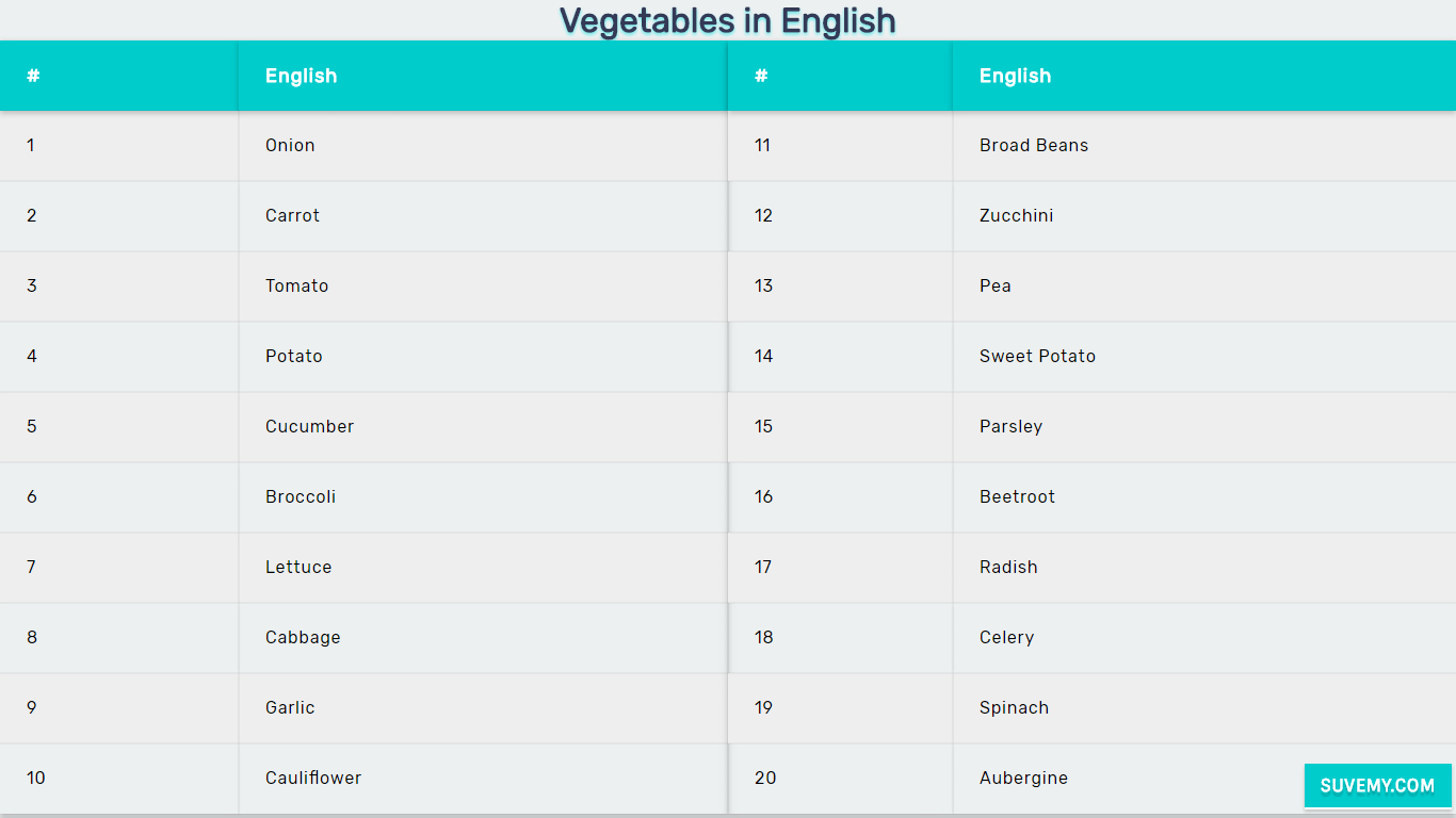Vegetables Name In English