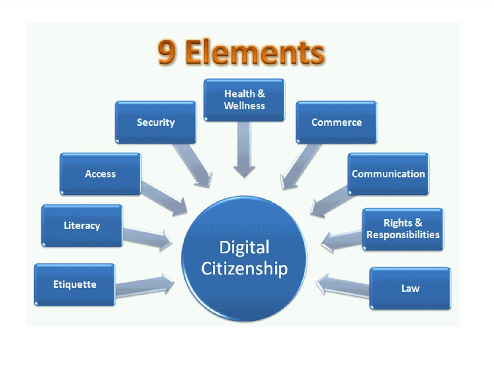 9 ELEMENTS of Digital citizenship | Digital Citizenship ...