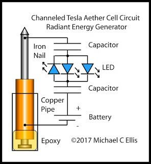 Pin By Peter O Shea On Tesla With Images Tesla Free Energy