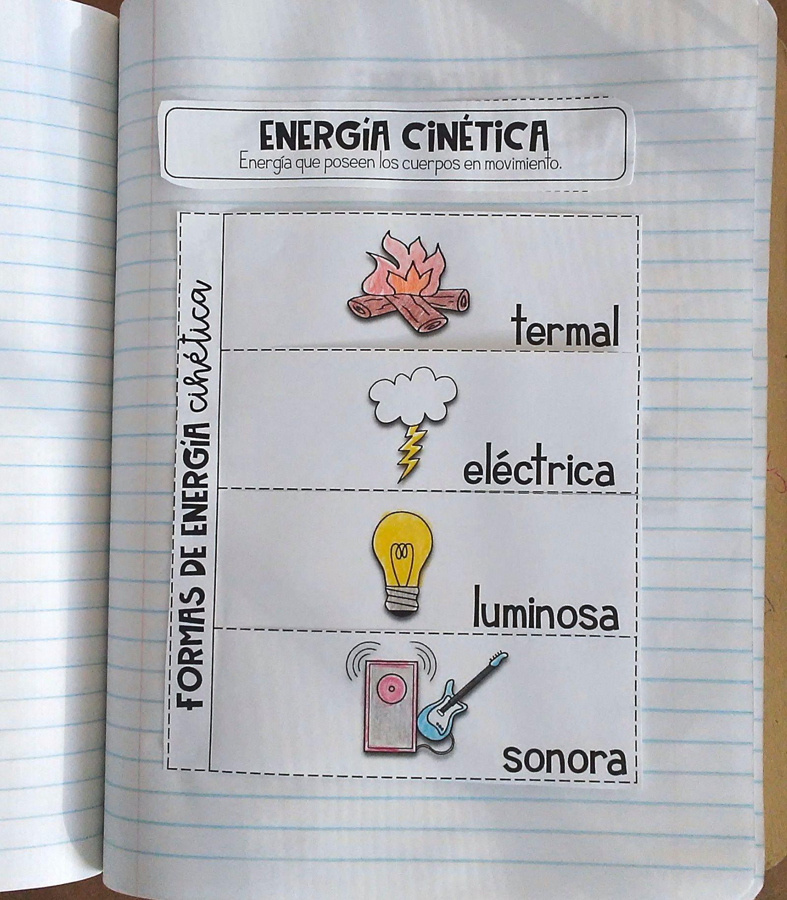 Formas De Energía Libreta Interactiva Plegables Science Molecular Biology Math