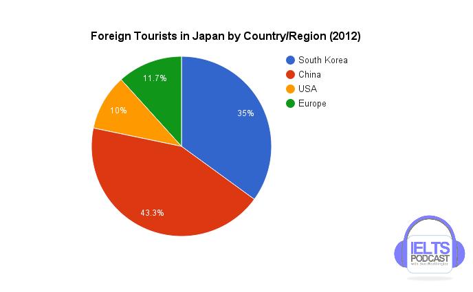 IELTS Academic Task 1 Sample Question - Pie chart showing tourists