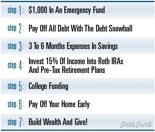 Dave RamseyS  Baby Steps  Financial Peace Dave Ramsey And Baby