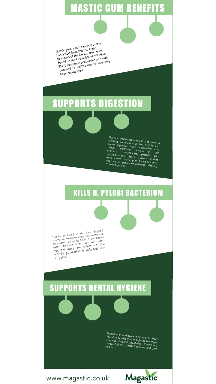 Mastic Gum Infograph masticgum | digestion | indigestion ...