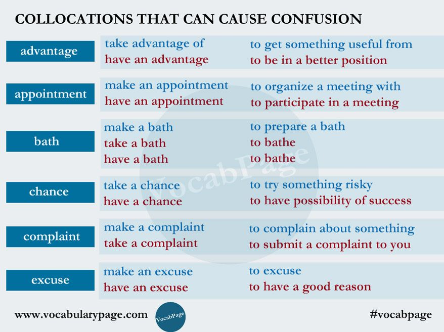Collocations that can cause confusion wwwvocabularypage - complaint words