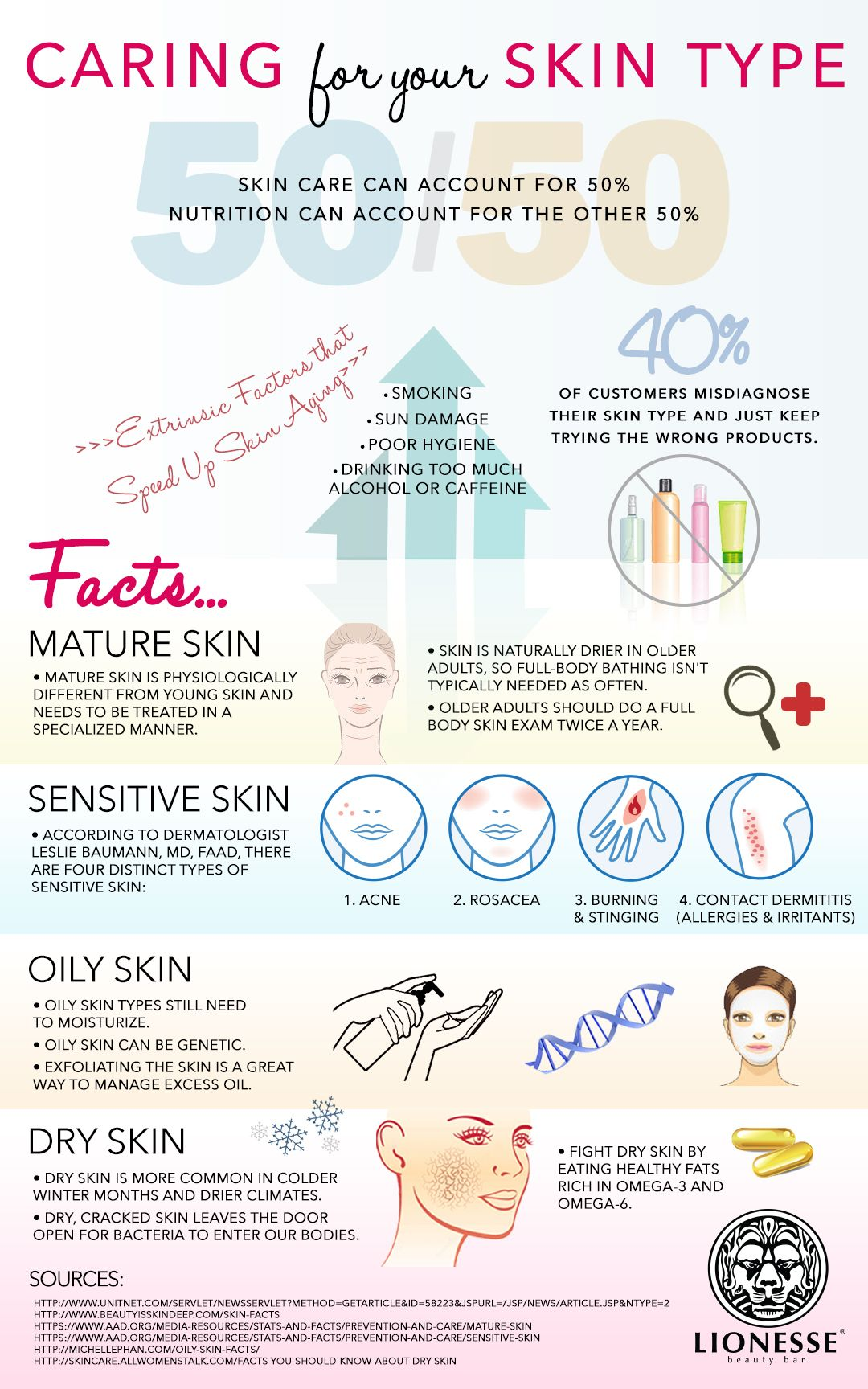 Infographic to learn more about your skin and how to deal