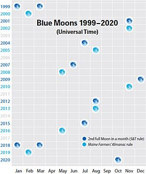 Blue Moons 1999 2020 The S Definition Of A Blue Moon As The