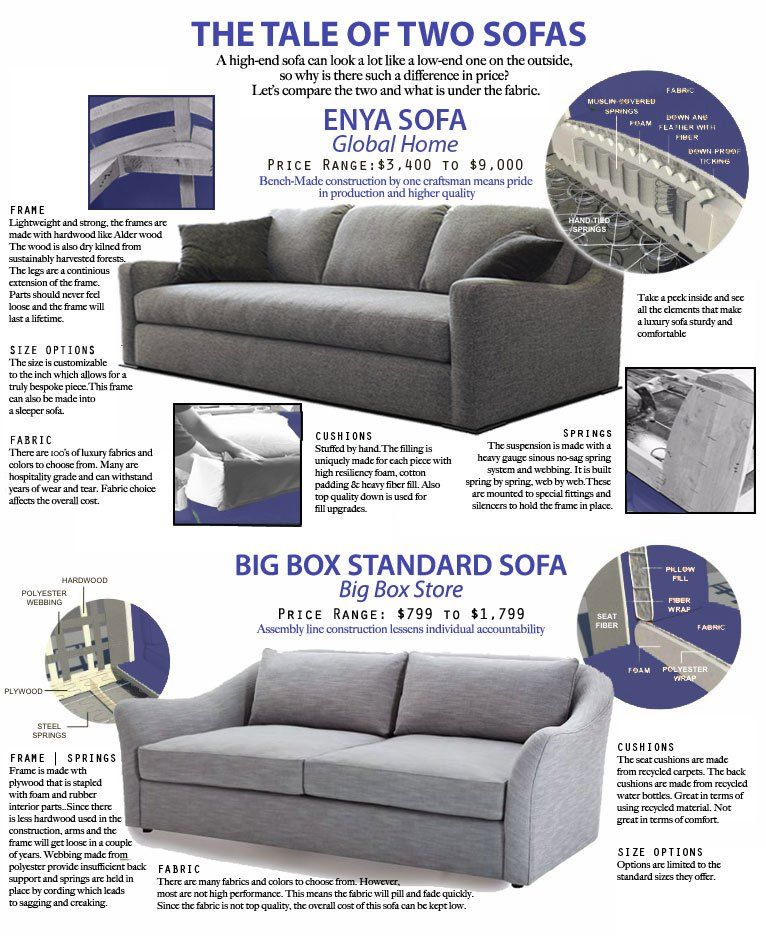 The Tale Of Two Sofas With Images Global Home Sofa Homemade Sofa