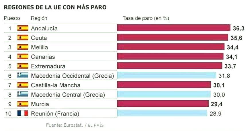 Paro En Europa Por Regiones Las De Mayor Paro Son Las Españolas Datos 2014 Fuente Eurostat Paroeuropa Paros Economia Regiones