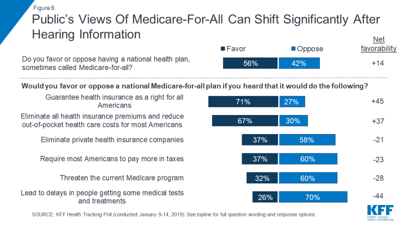 Americans Are Warming To Universal Health Care Kaiser Poll Finds