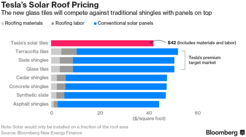 Tesla S Solar Roof Pricing Is Cheap Enough To Catch Fire Solar Roof Solar Power Diy Homemade Solar Panels