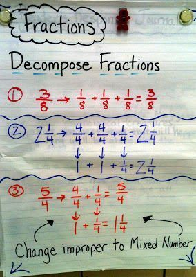 Decomposing Fractions with a Math Must Read Mentor Text- Full House
