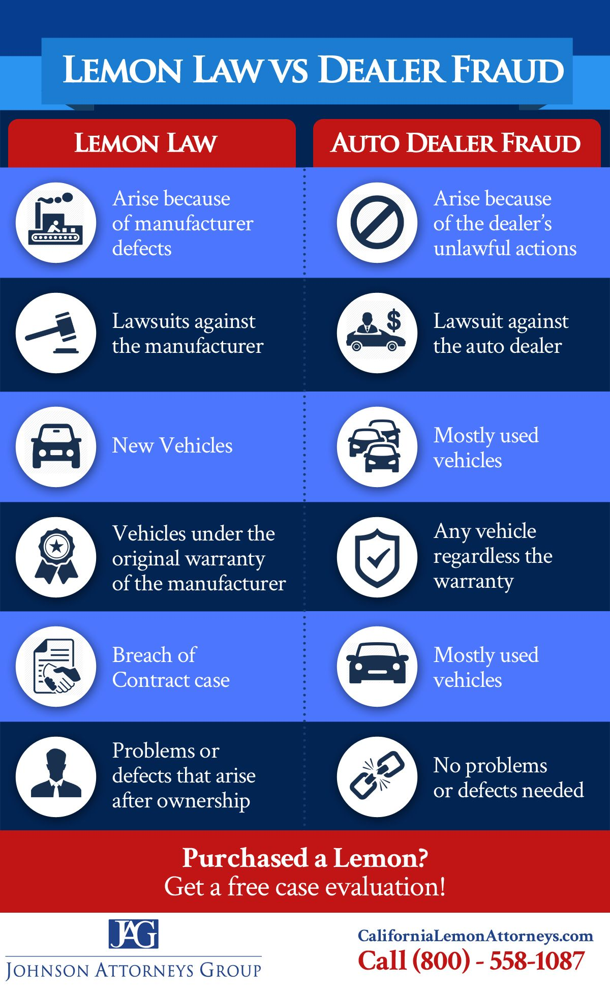 Lemon Law California >> Difference Between Lemon Law And Auto Dealer Fraud Cases