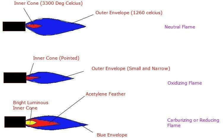 Types Of Flame In Welding More In Http Mechanical Engg Com Welding Mechanical Engineering Engineering