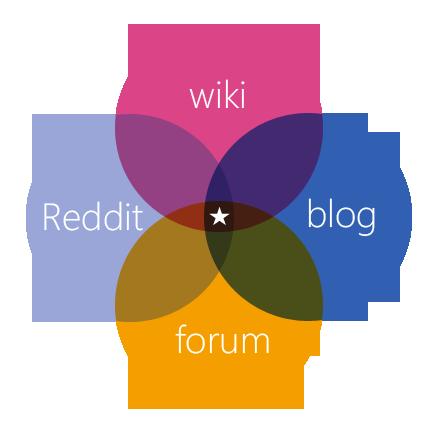 Venn Diagram Wiki Diggreddit Blog Forum Ed Tech Pinterest