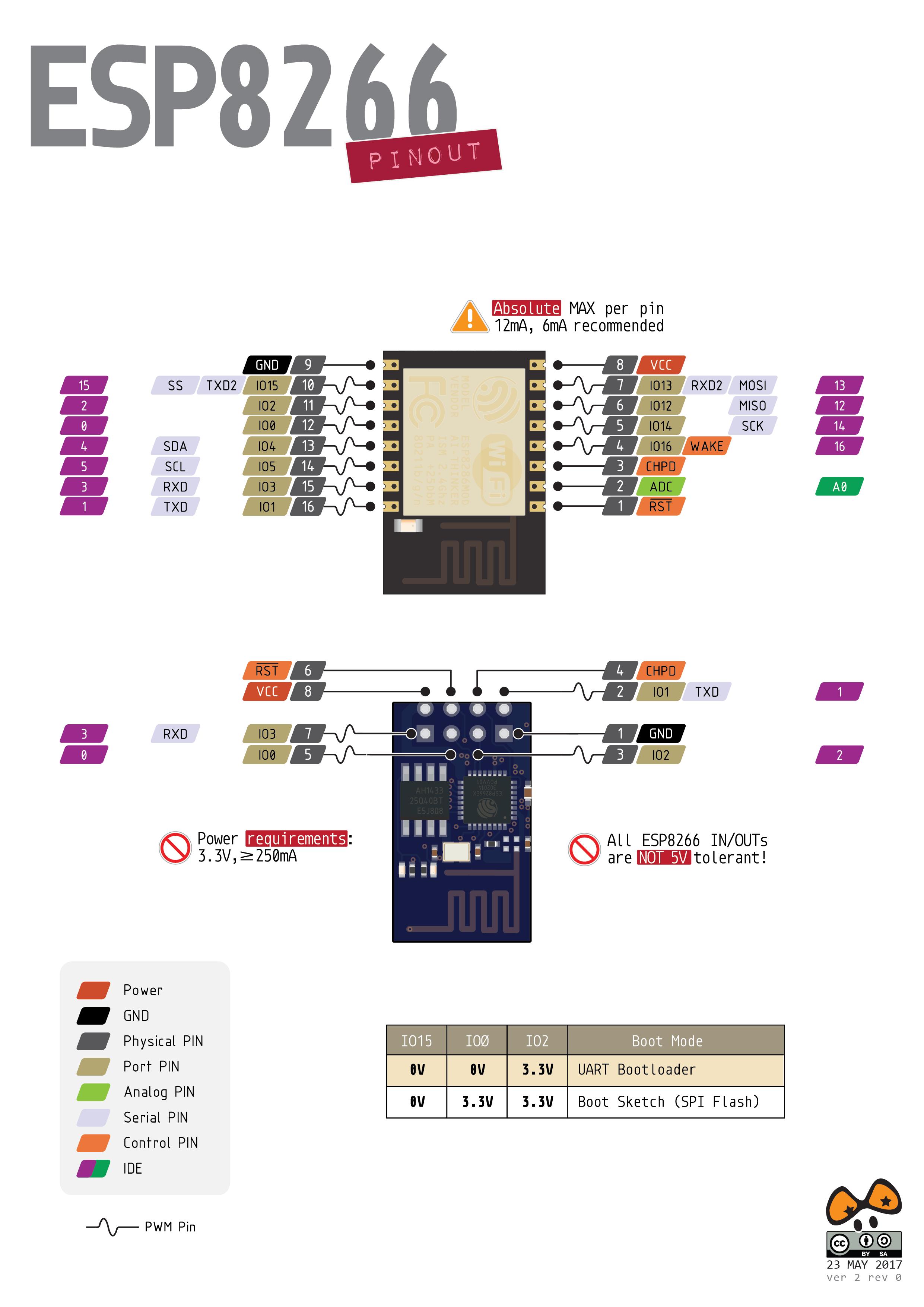 PighiXXX – ESP8266 Pinout (New Design) | Arduino