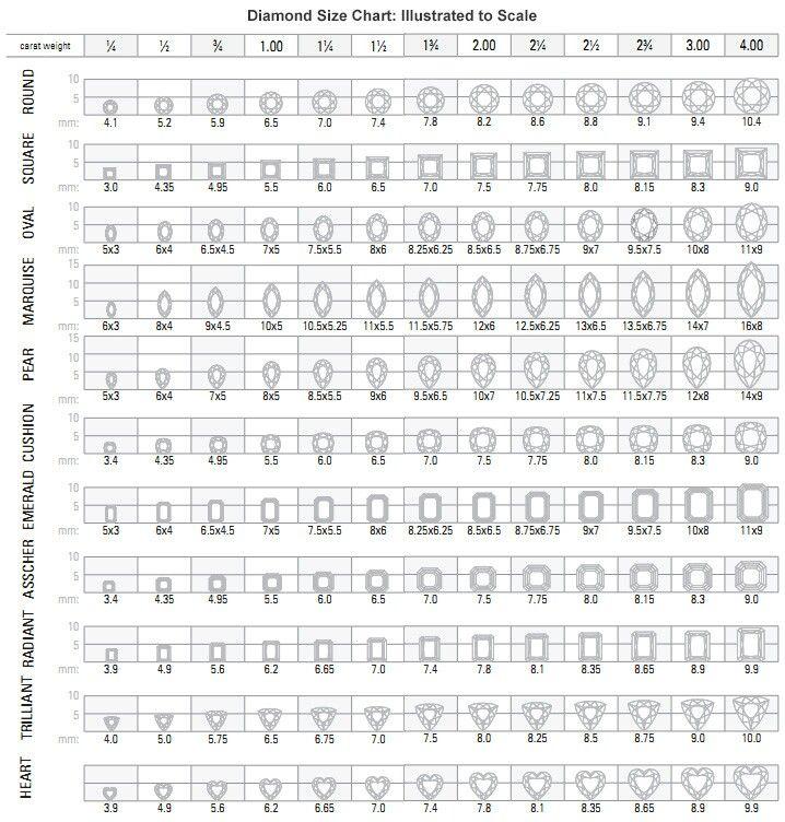 Diamond size chart Directions Pinterest - diamond clarity chart