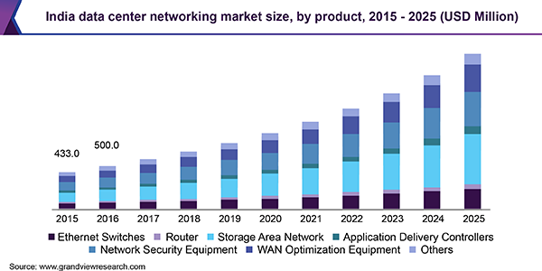 Data Center Networking Market Size To Reach 40 9 Billion By 2025 Grand View Research Inc Data Center Data Center Infrastructure Cisco Systems