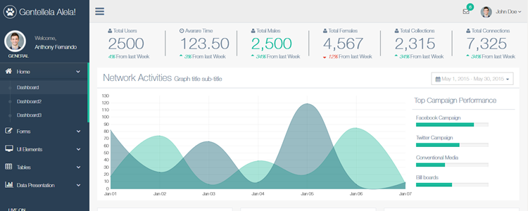 Gentelella - Dash BootstrapDash Bootstrap | Dashboards | Pinterest ...