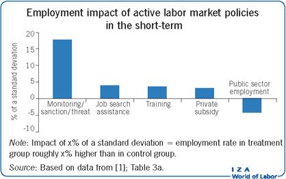 La ayuda en la busqueda de empleo reduce el tiempo de