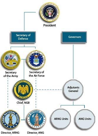 National Guard Bureau organizational chart - Army National Guard - organizational chart
