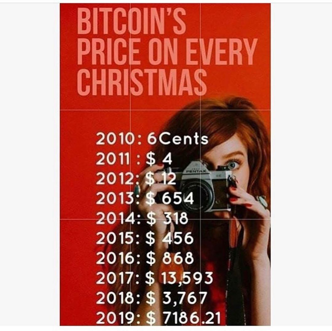 10 Infographics of December 2019 Think