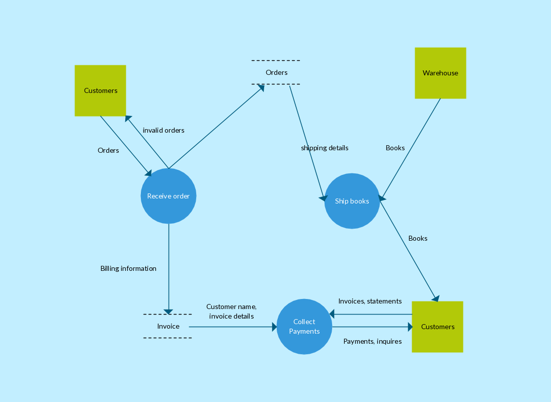Order processing and inventory data flow diagram template also rh pinterest