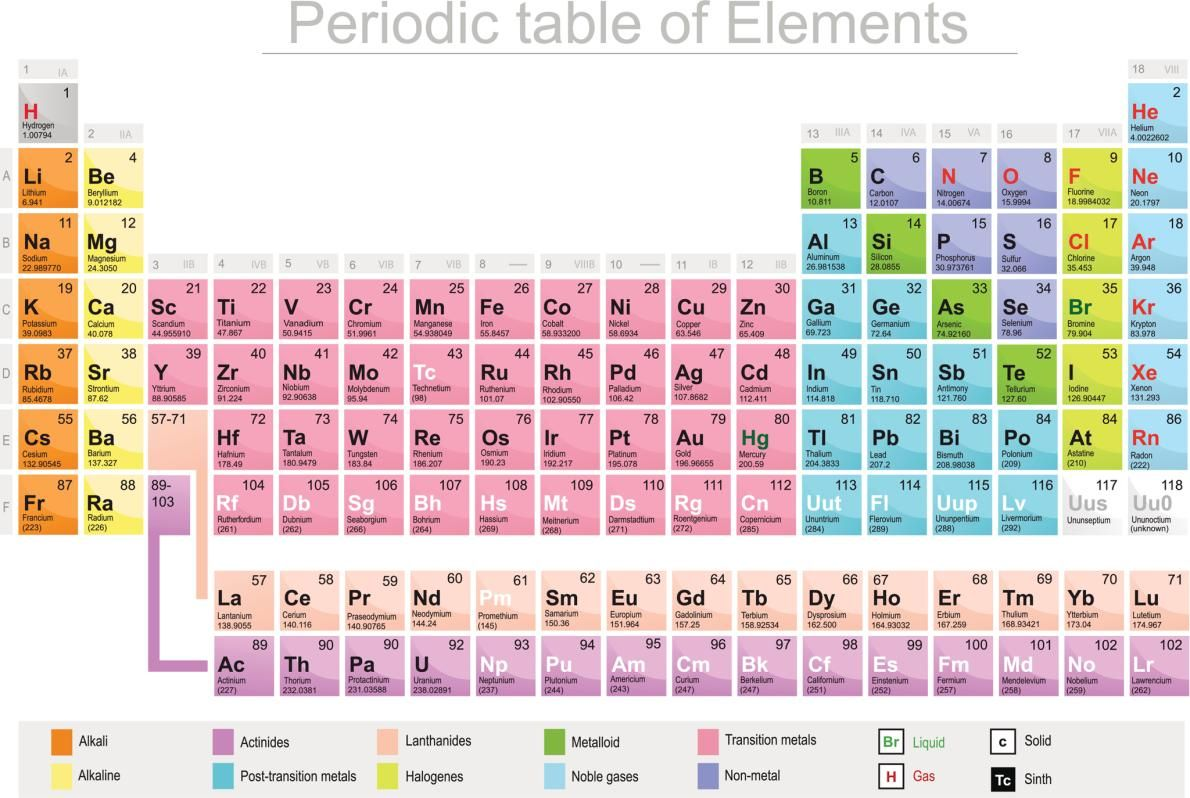 Its time to rewrite the periodic table with four new elements its time to rewrite the periodic table with four new elements urtaz Choice Image