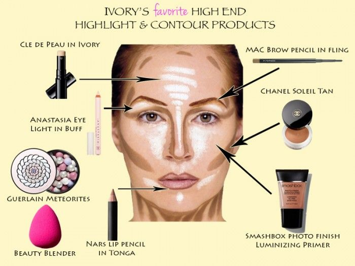 Favorite High-End Highlight & Contour Products | BEAUTY -